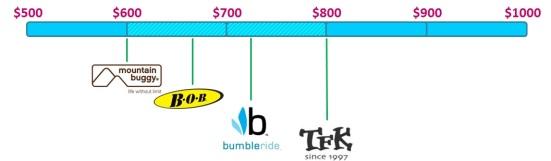best all-terrain side-by-side double stroller comparison